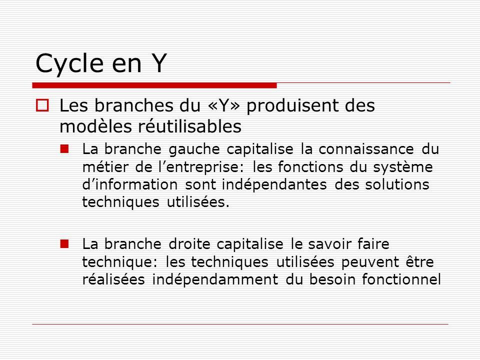 Cycle en Y Les branches du «Y» produisent des modèles réutilisables