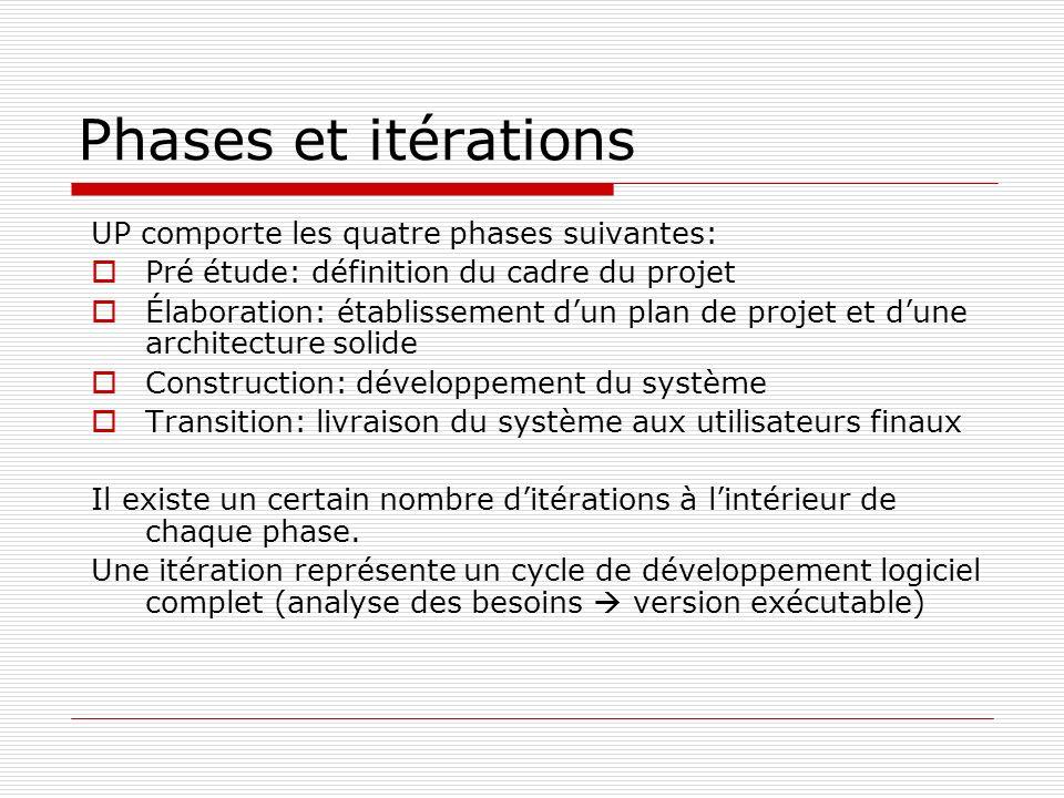 Phases et itérations UP comporte les quatre phases suivantes: