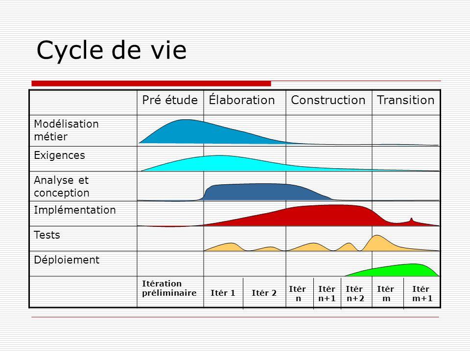 Cycle de vie Pré étude Élaboration Construction Transition