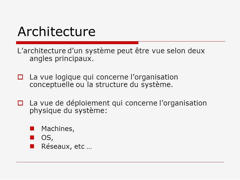 Architecture L'architecture d'un système peut être vue selon deux angles principaux.