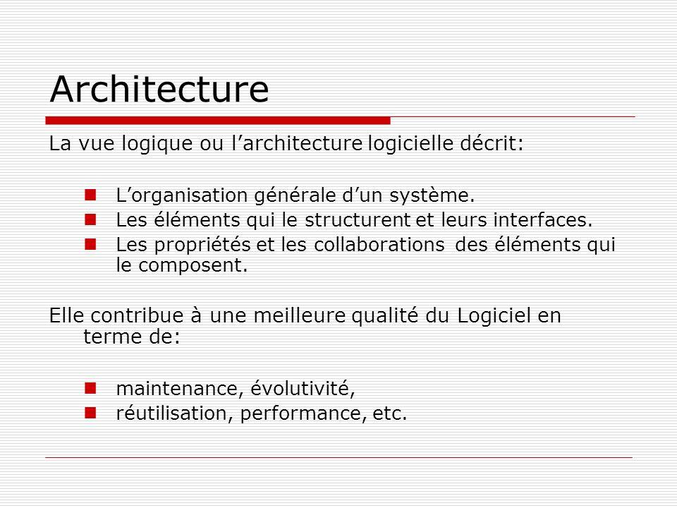 Architecture La vue logique ou l'architecture logicielle décrit:
