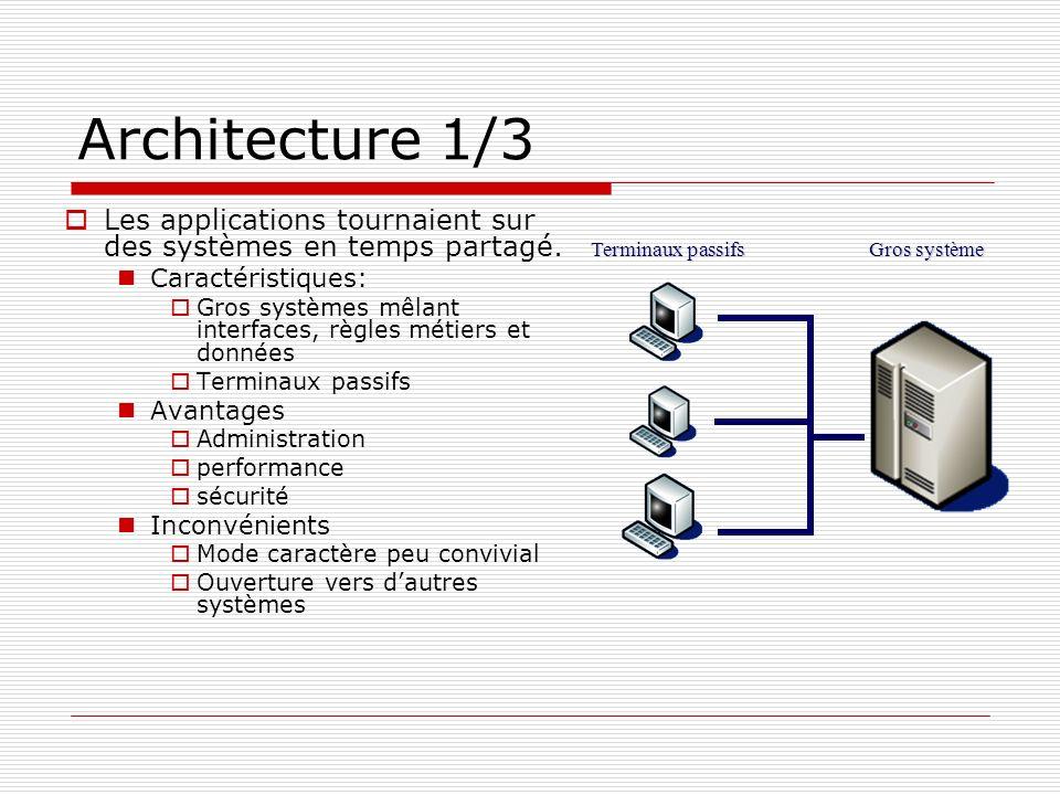 Architecture 1/3 Les applications tournaient sur des systèmes en temps partagé. Caractéristiques: