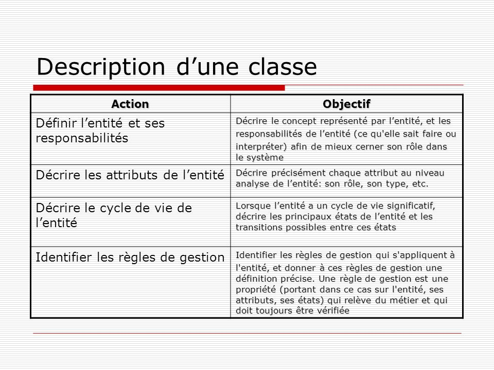 Description d'une classe