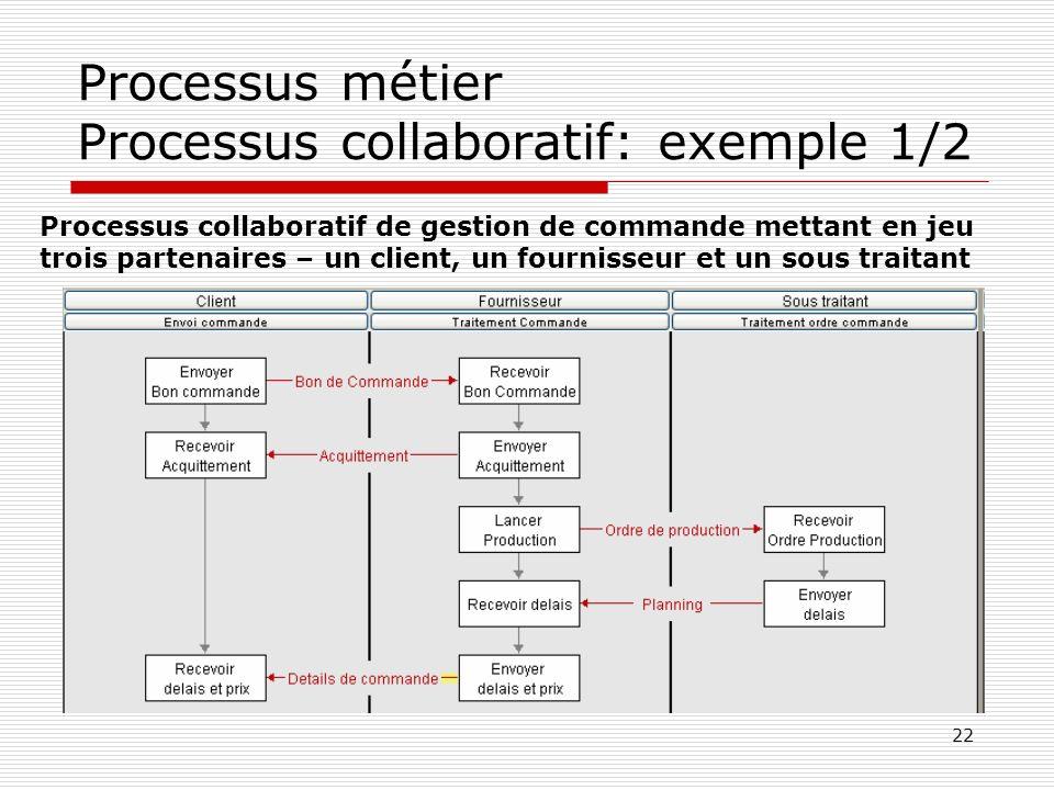 Processus métier Processus collaboratif: exemple 1/2