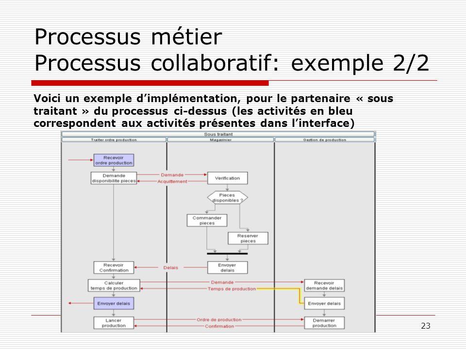 Processus métier Processus collaboratif: exemple 2/2
