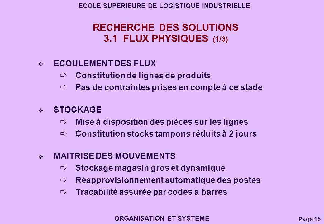 RECHERCHE DES SOLUTIONS 3.1 FLUX PHYSIQUES (1/3)