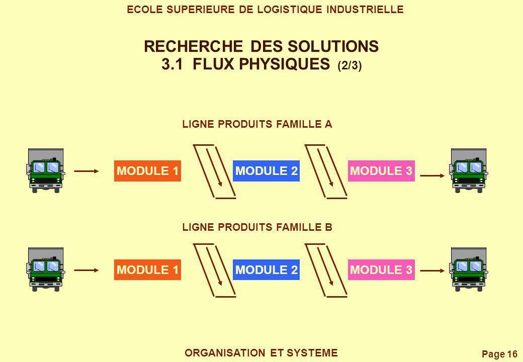 RECHERCHE DES SOLUTIONS 3.1 FLUX PHYSIQUES (2/3)