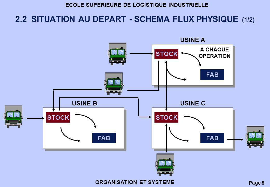 2.2 SITUATION AU DEPART - SCHEMA FLUX PHYSIQUE (1/2)