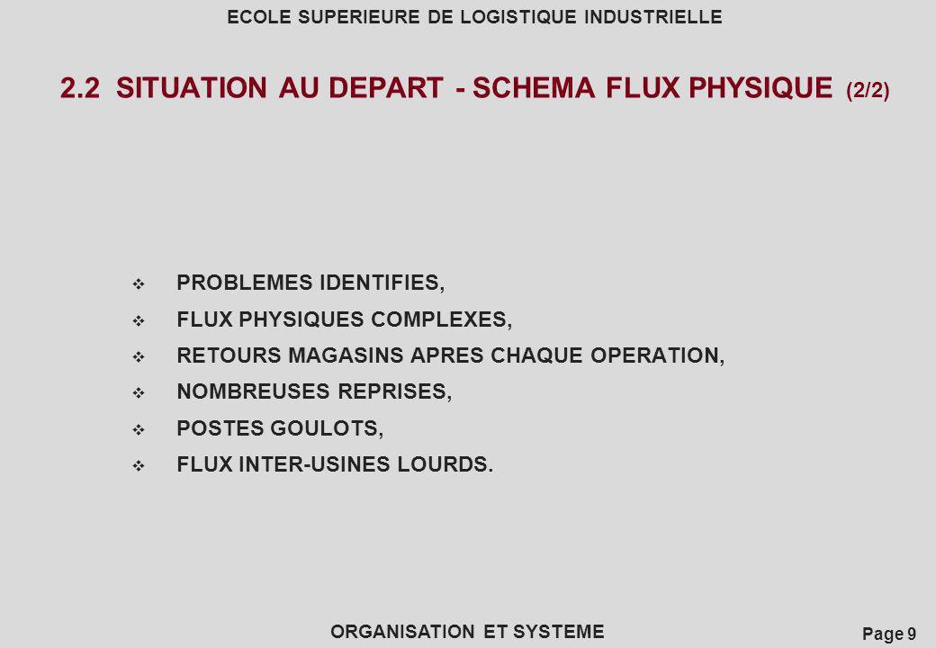 2.2 SITUATION AU DEPART - SCHEMA FLUX PHYSIQUE (2/2)