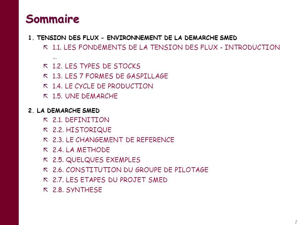 Sommaire 1.1. LES FONDEMENTS DE LA TENSION DES FLUX - INTRODUCTION …