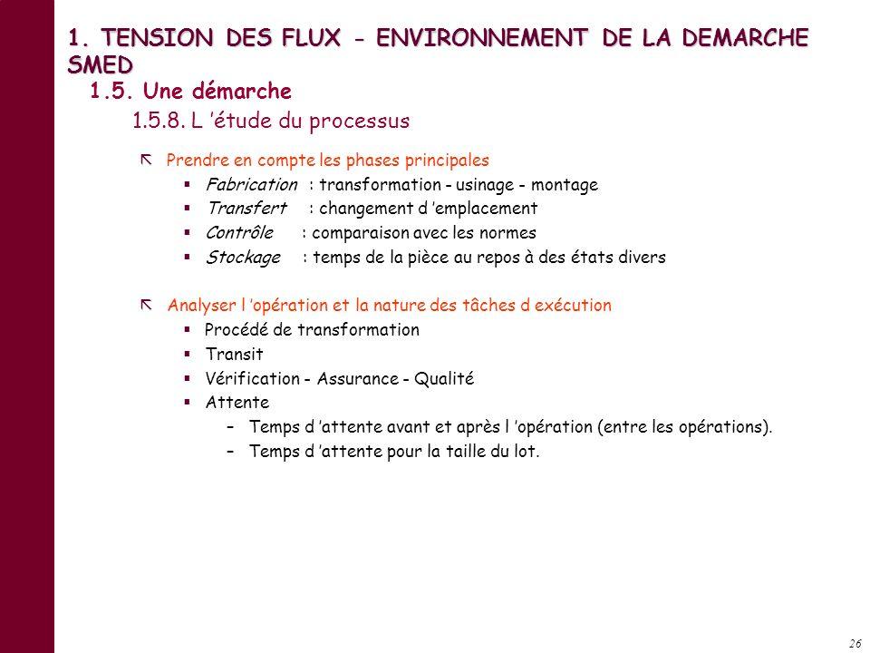 1. TENSION DES FLUX - ENVIRONNEMENT DE LA DEMARCHE SMED