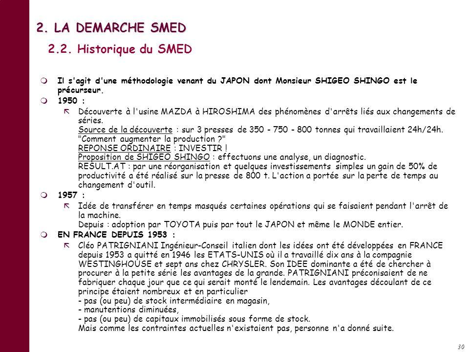 2. LA DEMARCHE SMED 2.2. Historique du SMED