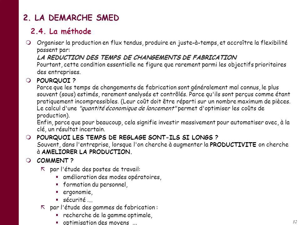 2. LA DEMARCHE SMED 2.4. La méthode