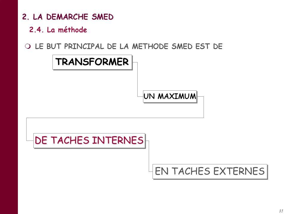 TRANSFORMER DE TACHES INTERNES EN TACHES EXTERNES 2. LA DEMARCHE SMED