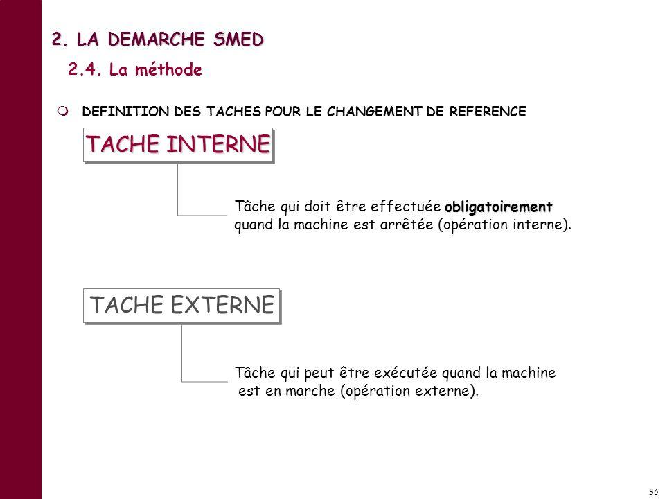 TACHE INTERNE TACHE EXTERNE 2. LA DEMARCHE SMED 2.4. La méthode