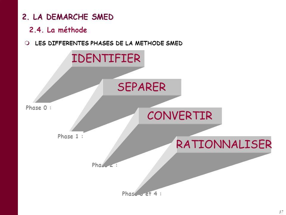 IDENTIFIER SEPARER CONVERTIR RATIONNALISER 2. LA DEMARCHE SMED