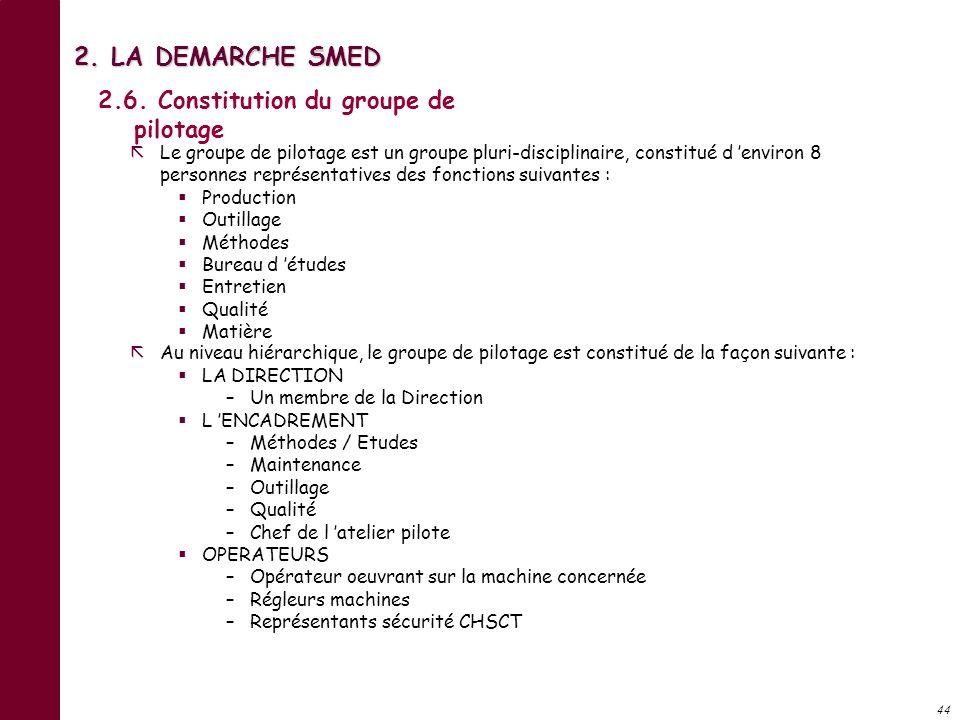 2. LA DEMARCHE SMED 2.6. Constitution du groupe de pilotage