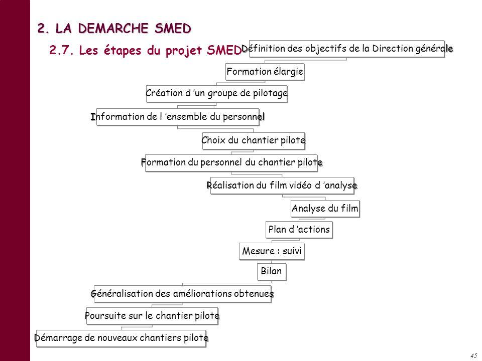 2. LA DEMARCHE SMED 2.7. Les étapes du projet SMED