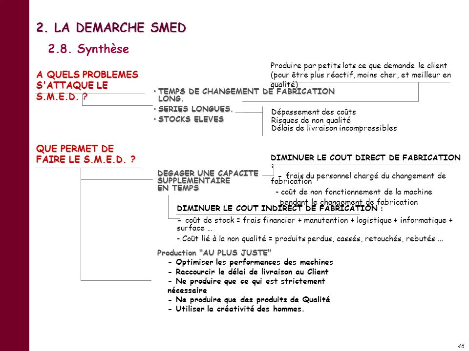 2. LA DEMARCHE SMED 2.8. Synthèse