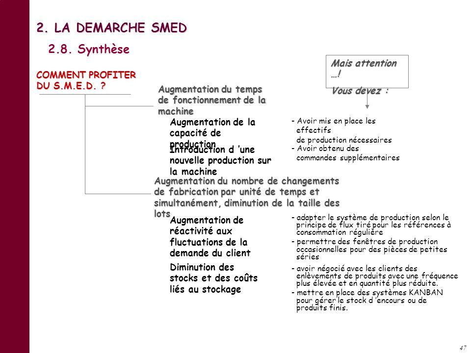 2. LA DEMARCHE SMED 2.8. Synthèse Mais attention …! Vous devez :