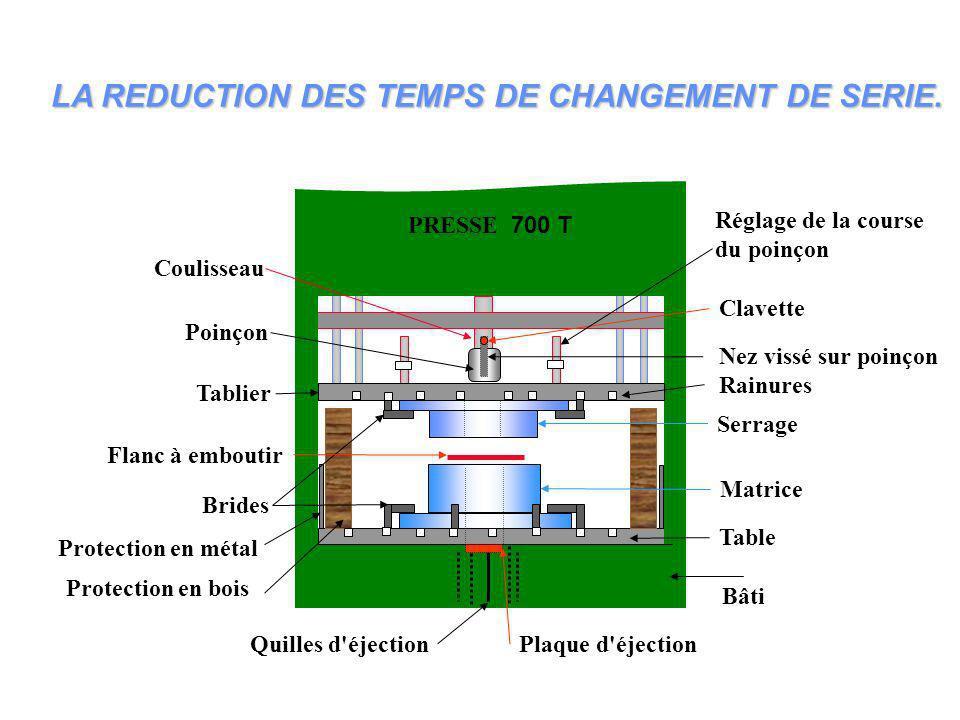 LA REDUCTION DES TEMPS DE CHANGEMENT DE SERIE.