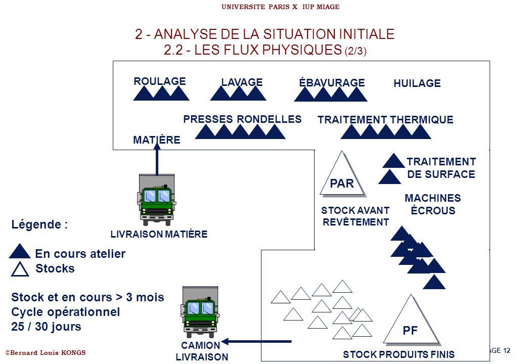 2 - ANALYSE DE LA SITUATION INITIALE 2.2 - LES FLUX PHYSIQUES (2/3)