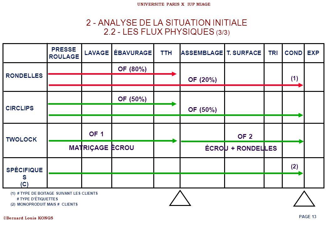2 - ANALYSE DE LA SITUATION INITIALE 2.2 - LES FLUX PHYSIQUES (3/3)