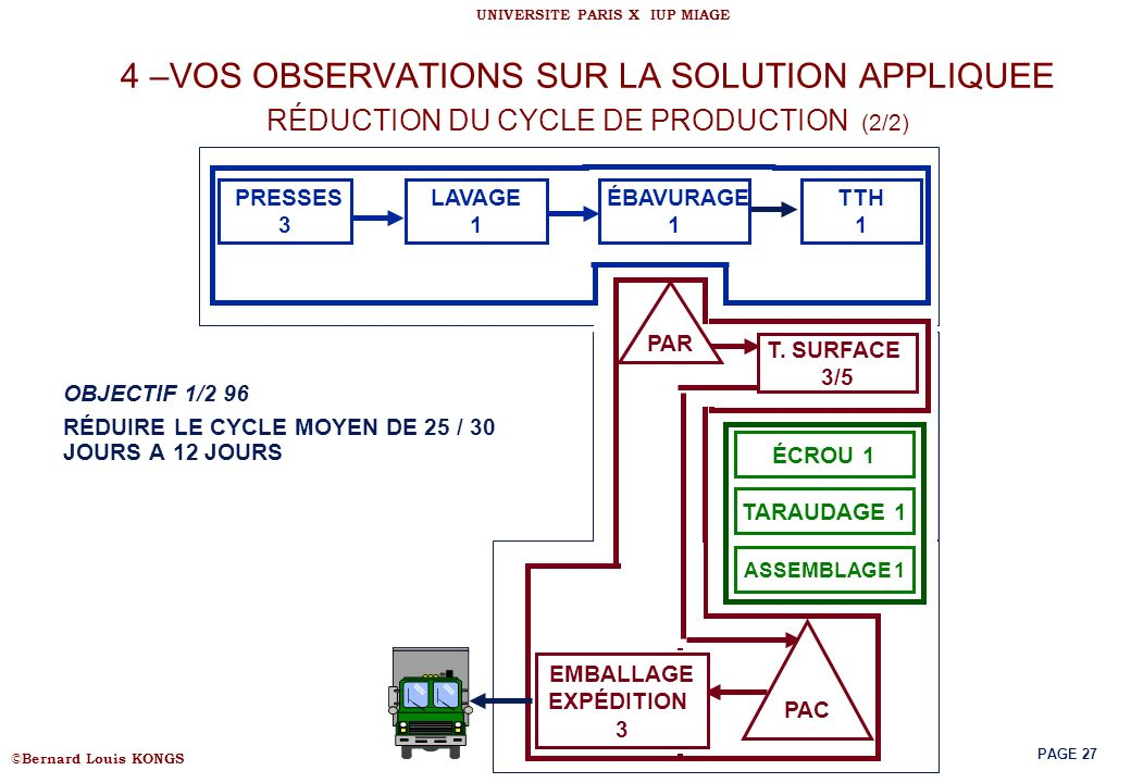 4 –VOS OBSERVATIONS SUR LA SOLUTION APPLIQUEE RÉDUCTION DU CYCLE DE PRODUCTION (2/2)