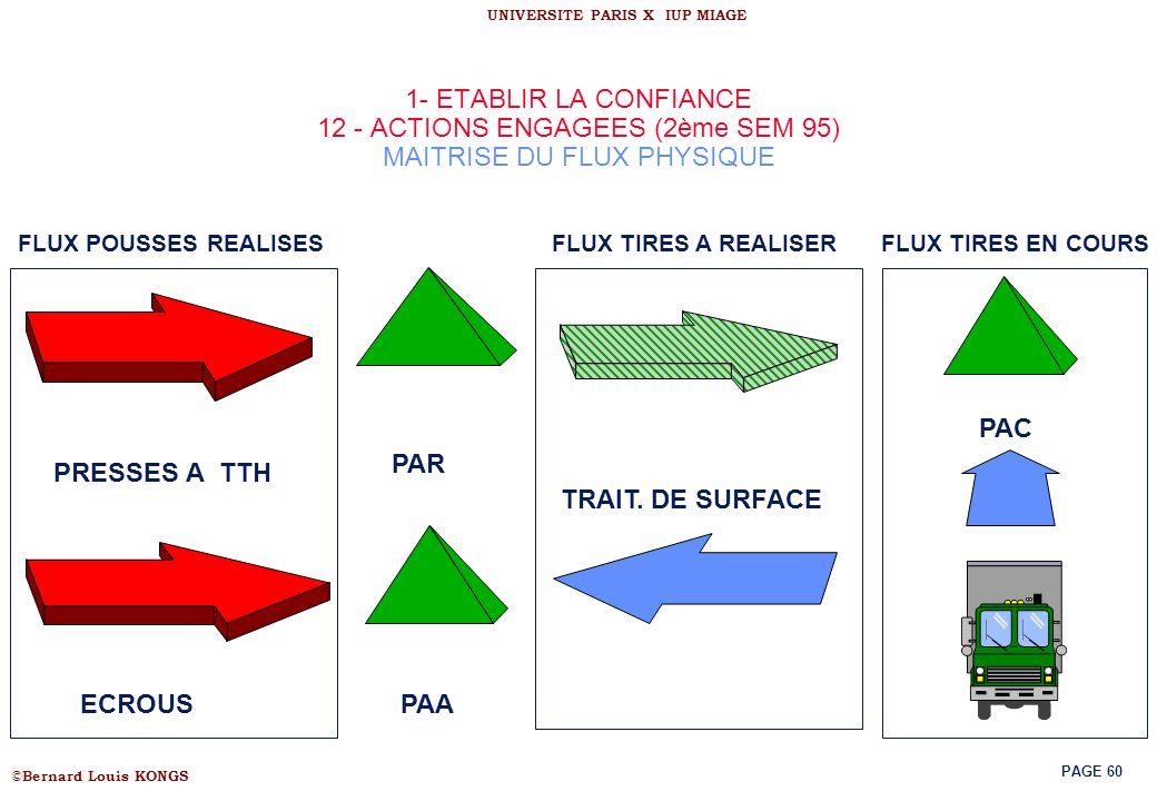 1- ETABLIR LA CONFIANCE 12 - ACTIONS ENGAGEES (2ème SEM 95) MAITRISE DU FLUX PHYSIQUE