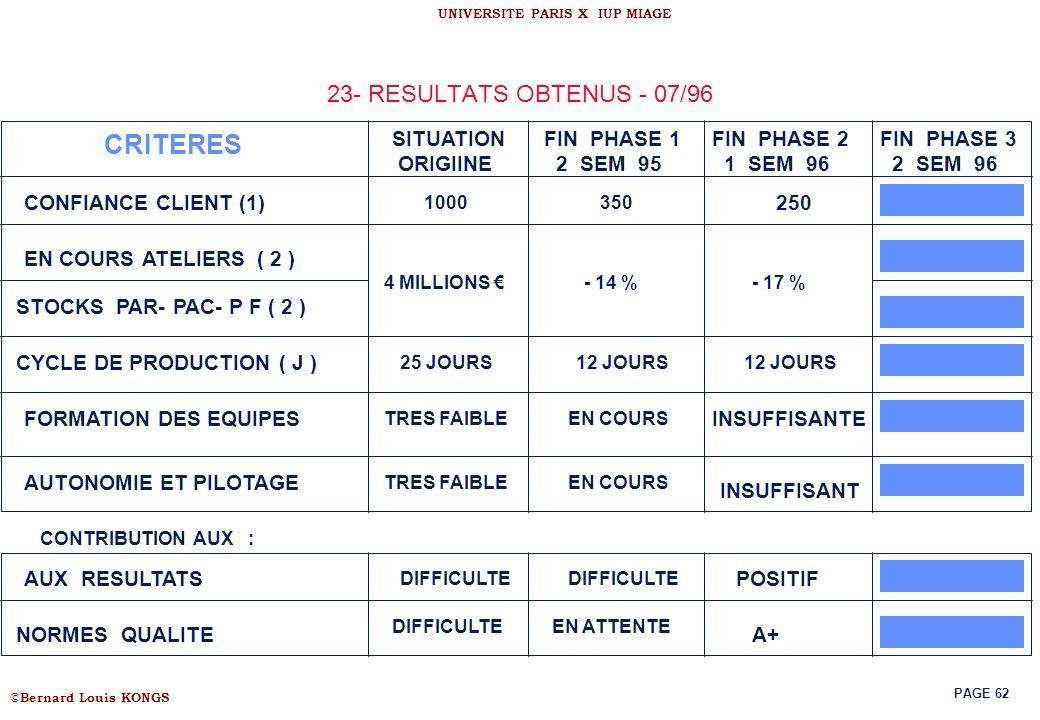 CRITERES 23- RESULTATS OBTENUS - 07/96 SITUATION ORIGIINE FIN PHASE 1