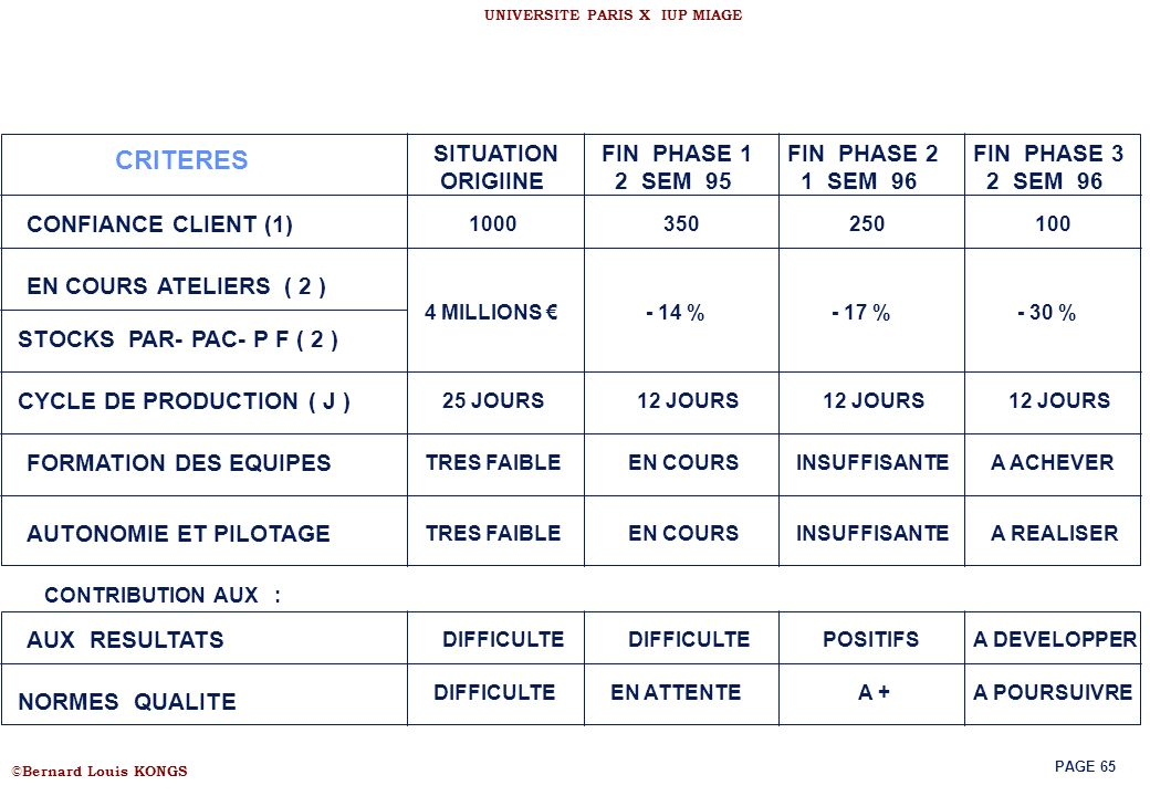CRITERES SITUATION ORIGIINE FIN PHASE 1 2 SEM 95 FIN PHASE 2 1 SEM 96