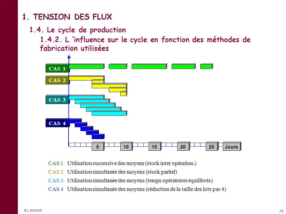 1. TENSION DES FLUX 1.4. Le cycle de production