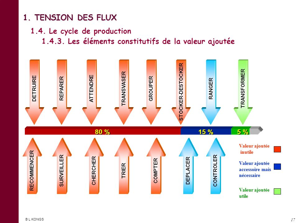 1. TENSION DES FLUX 1.4. Le cycle de production