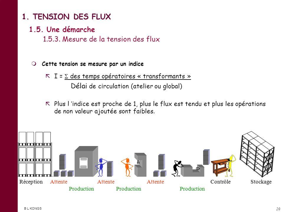 1. TENSION DES FLUX 1.5. Une démarche