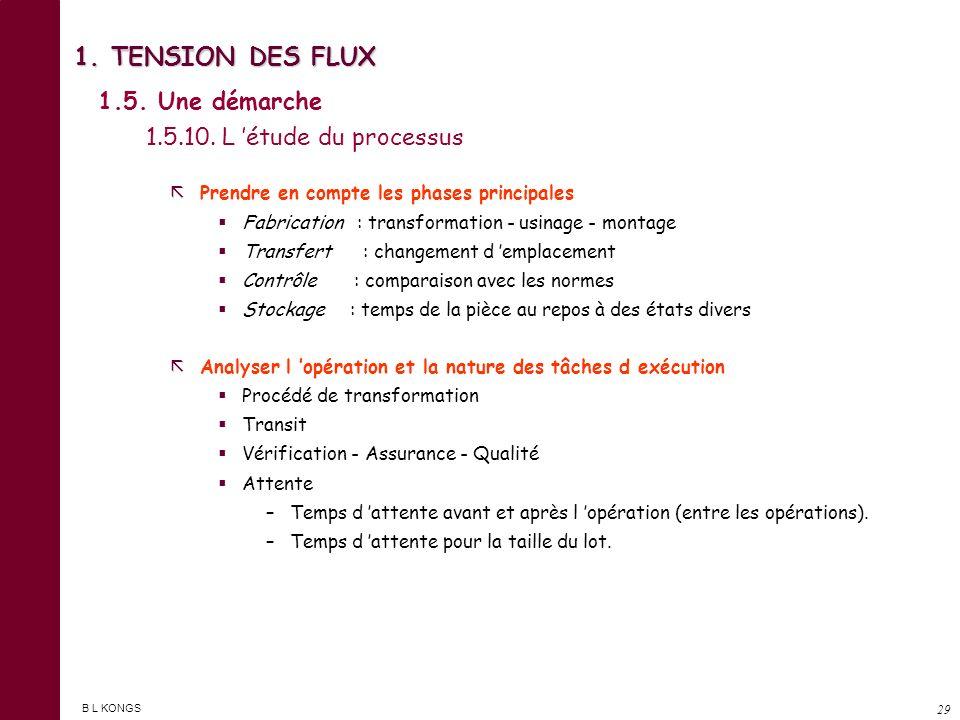 1. TENSION DES FLUX 1.5. Une démarche 1.5.10. L 'étude du processus