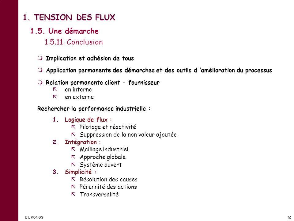1. TENSION DES FLUX 1.5. Une démarche 1.5.11. Conclusion