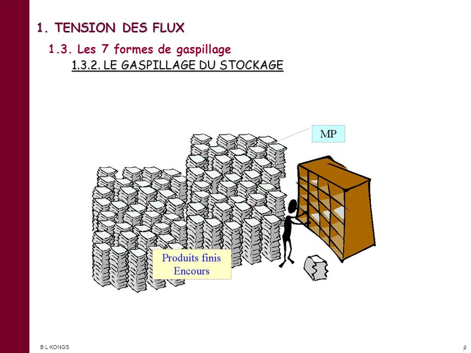 1. TENSION DES FLUX 1.3. Les 7 formes de gaspillage