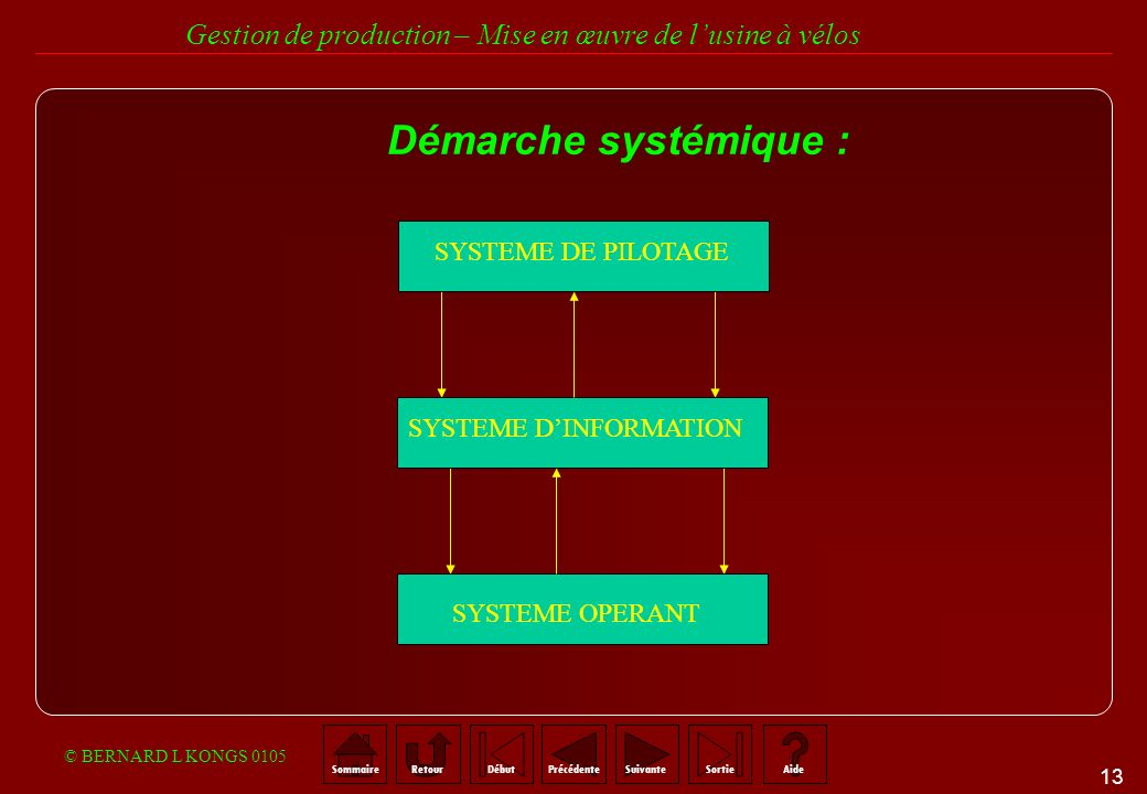 Démarche systémique : SYSTEME DE PILOTAGE SYSTEME D'INFORMATION