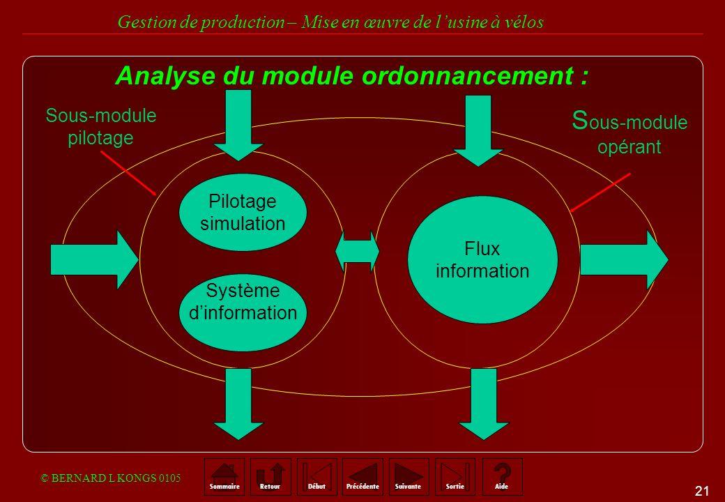 Analyse du module ordonnancement :