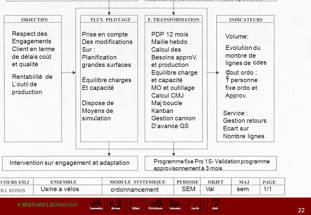 PIC ( plan industriel et commercial )