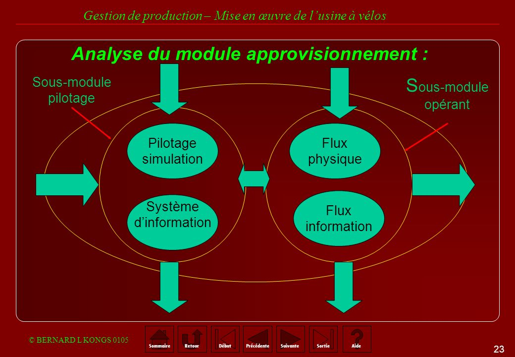 Analyse du module approvisionnement :