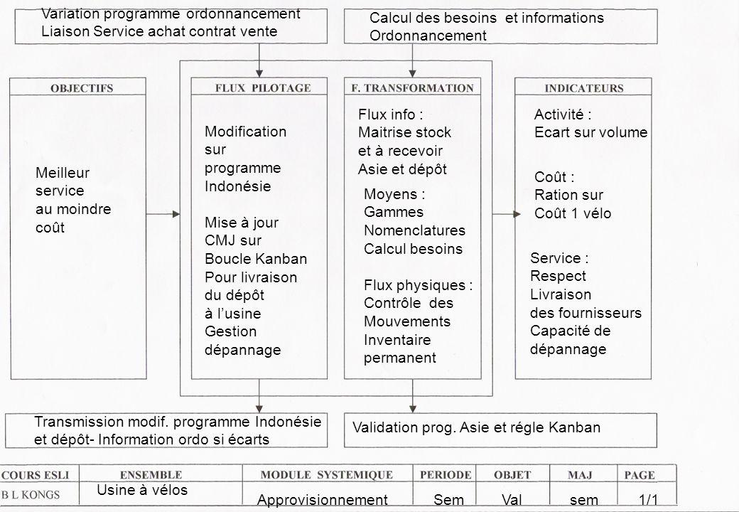 Variation programme ordonnancement Liaison Service achat contrat vente