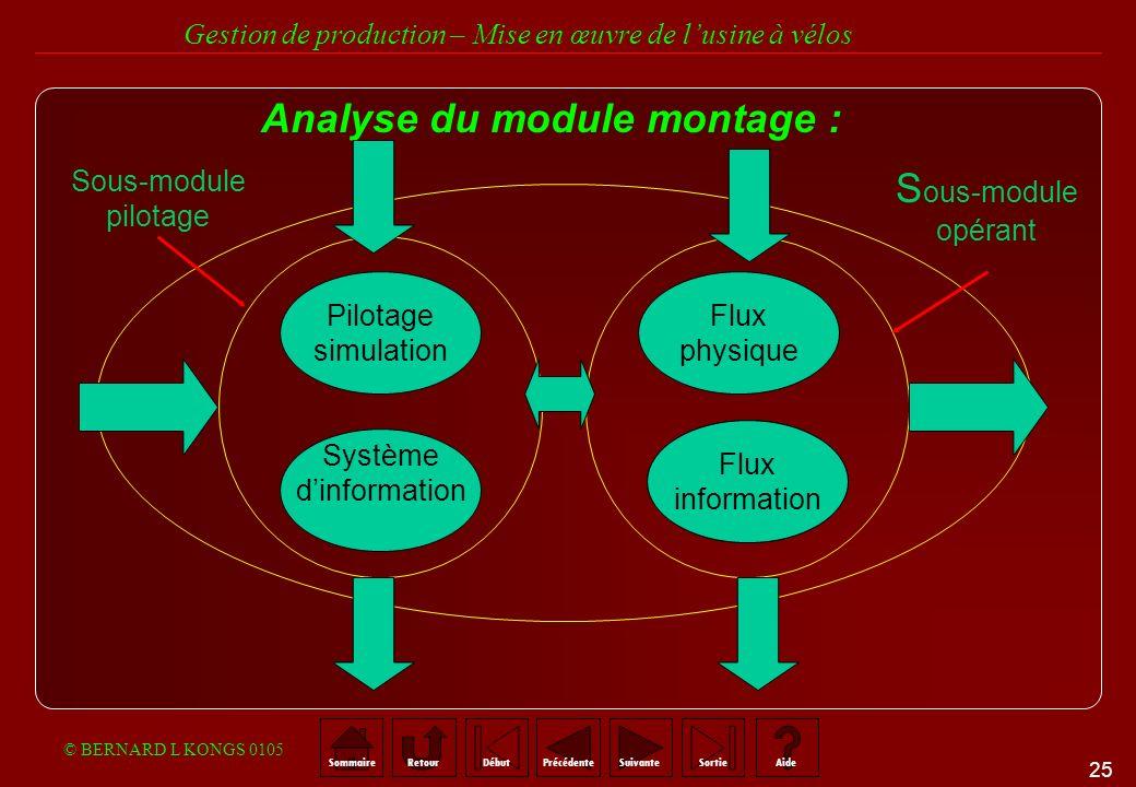 Analyse du module montage :