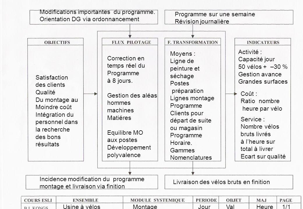 Modifications importantes du programme.