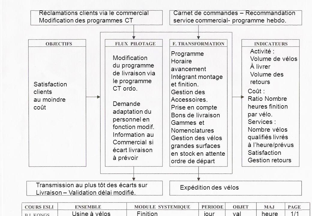 Réclamations clients via le commercial Modification des programmes CT