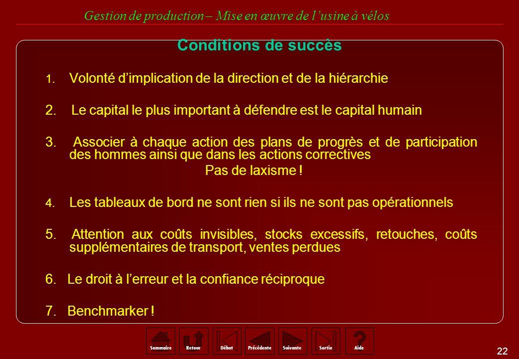 Conditions de succès Volonté d'implication de la direction et de la hiérarchie. 2. Le capital le plus important à défendre est le capital humain.