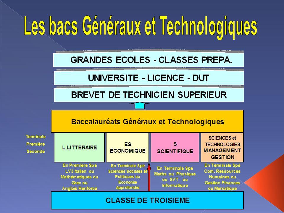Les bacs Généraux et Technologiques
