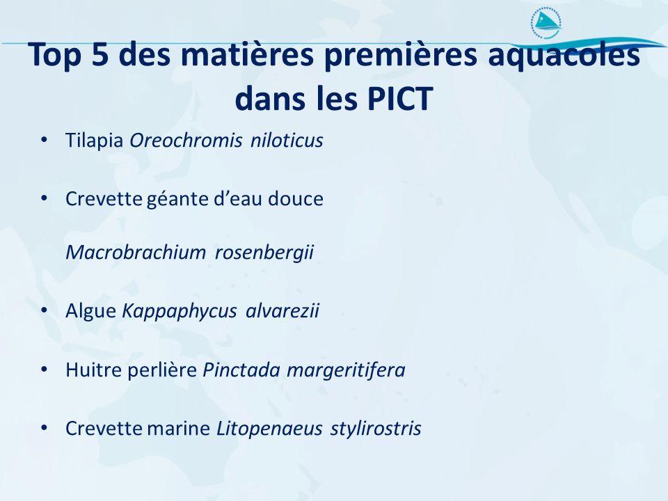 Top 5 des matières premières aquacoles dans les PICT