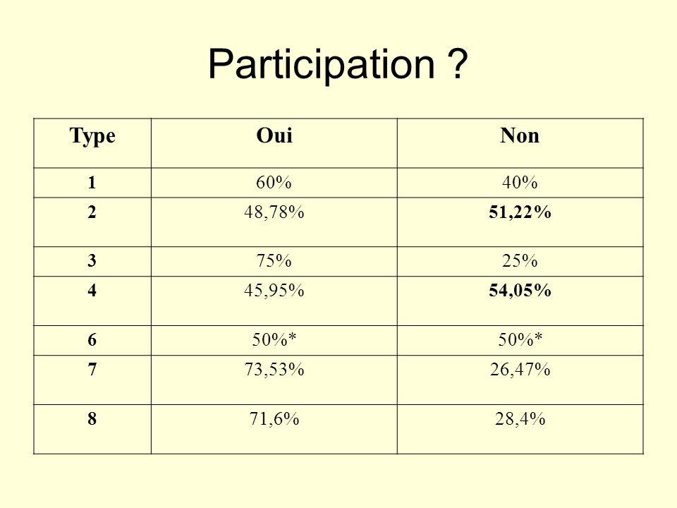 Participation Type Oui Non 1 60% 40% 2 48,78% 51,22% 3 75% 25% 4