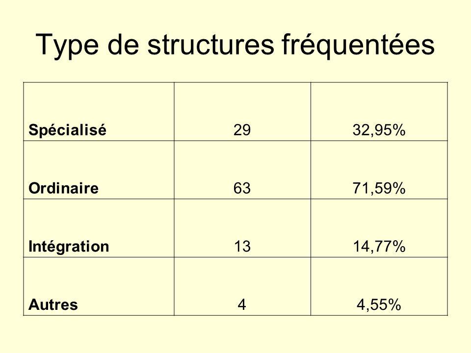Type de structures fréquentées